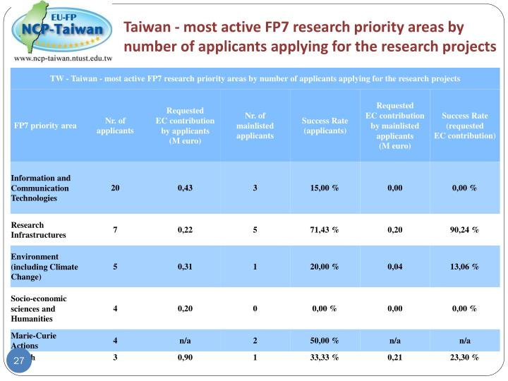 Taiwan - most active FP7 research priority areas by number of applicants applying for the research projects