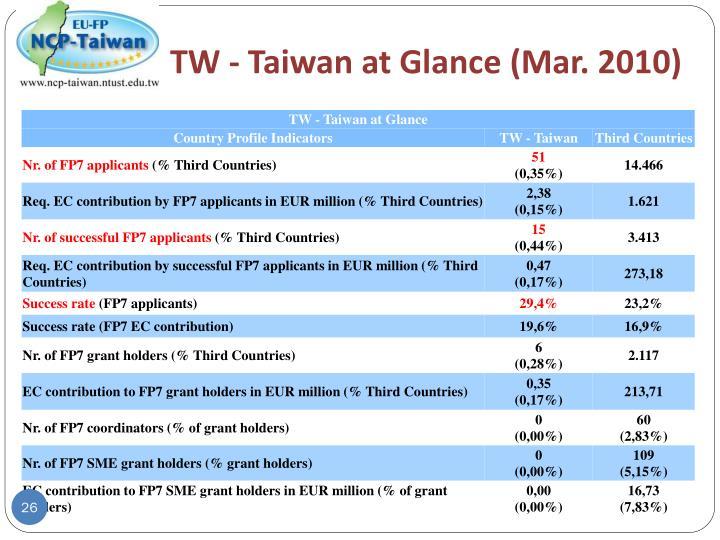 TW - Taiwan at Glance (Mar. 2010)
