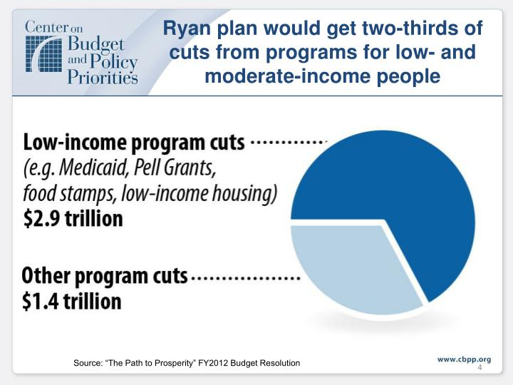 Ryan plan would get two-thirds of cuts from programs for low- and  moderate-income people