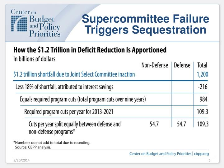 Supercommittee Failure Triggers Sequestration