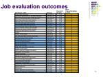 job evaluation outcomes