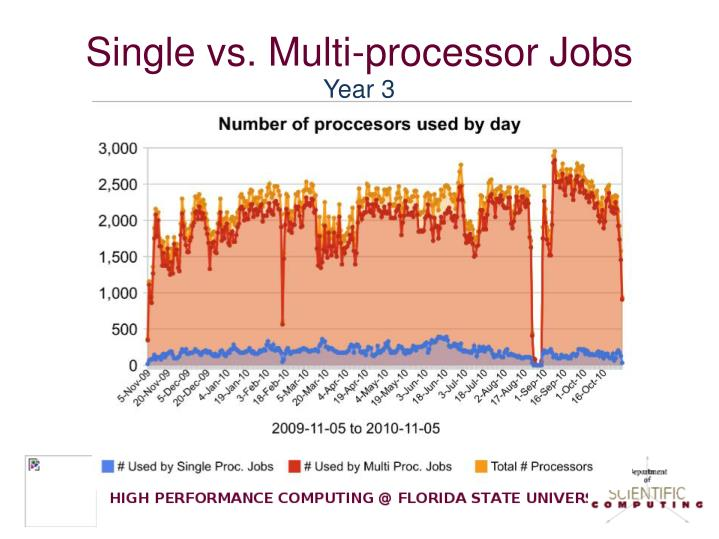 Single vs. Multi-processor Jobs