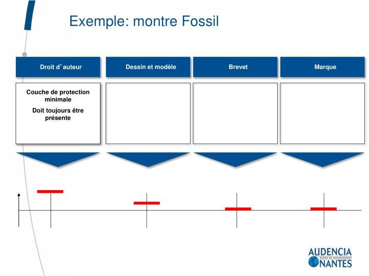 Exemple: montre Fossil
