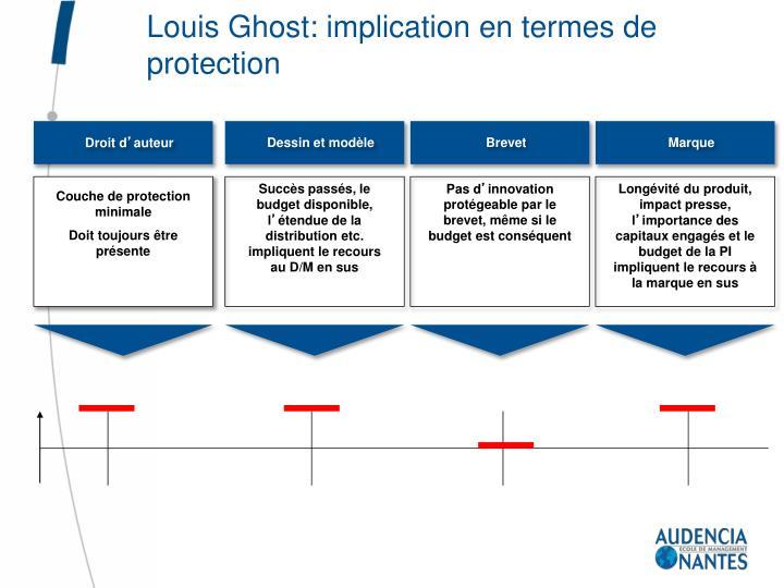 Louis Ghost: implication en termes de protection
