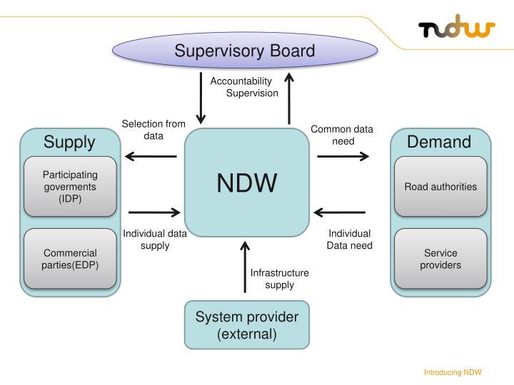 Supervisory