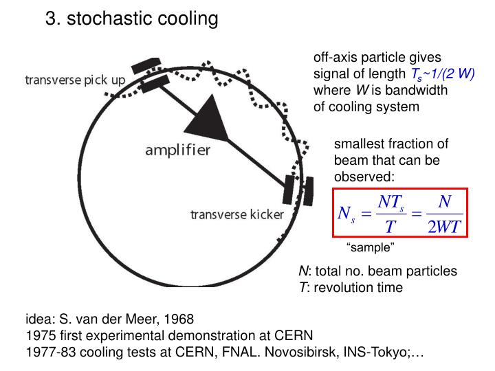 3. stochastic cooling