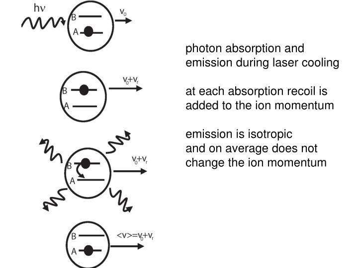 photon absorption and