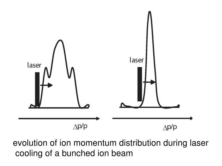 evolution of ion momentum distribution during laser