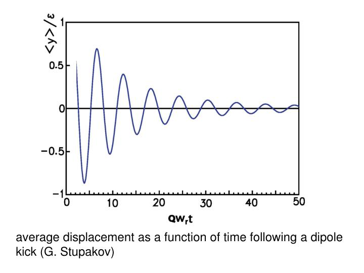 average displacement as a function of time following a dipole