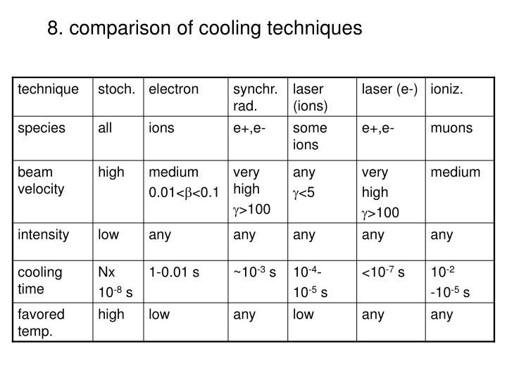 8. comparison of cooling techniques