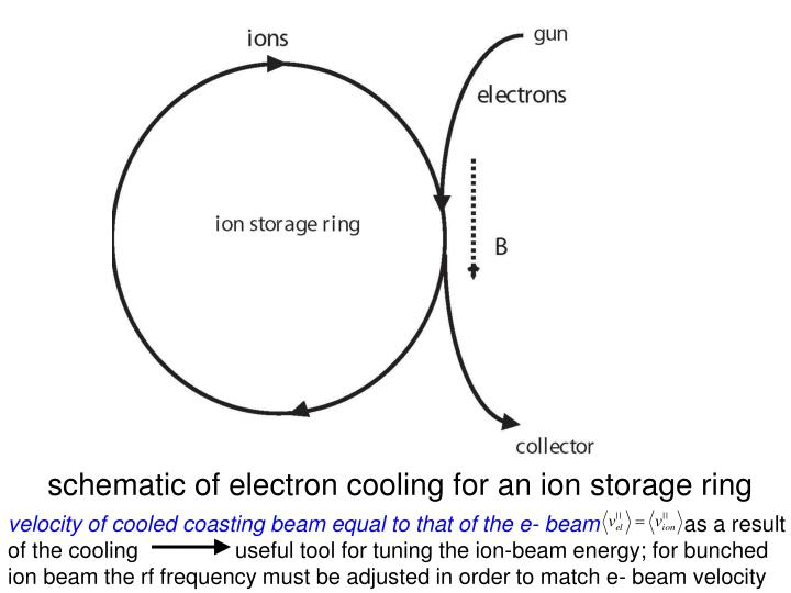 schematic of electron cooling for an ion storage ring