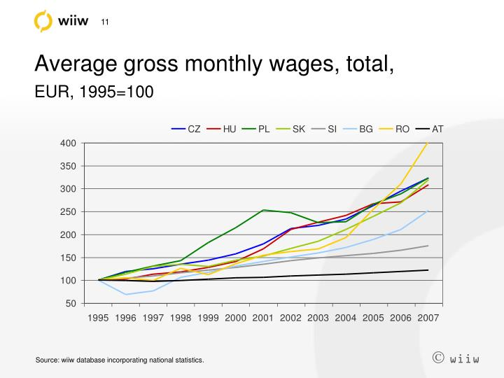 Average gross monthly wages, total,