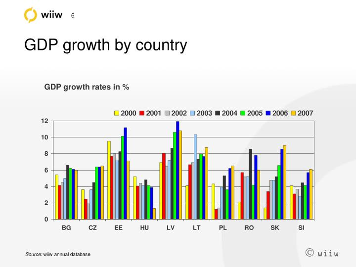 GDP growth by country