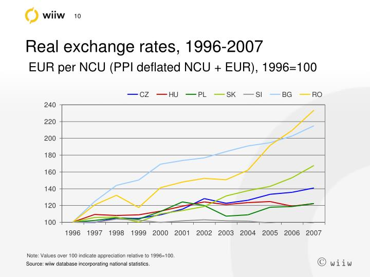 Real exchange rates, 1996-2007