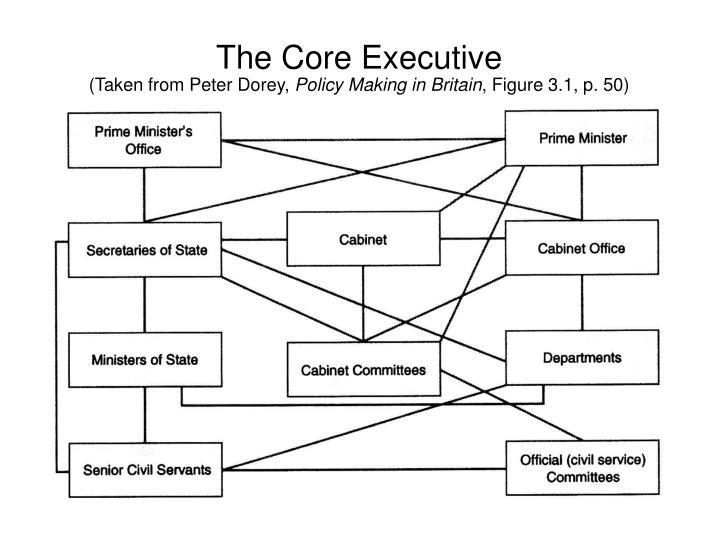 The Core Executive