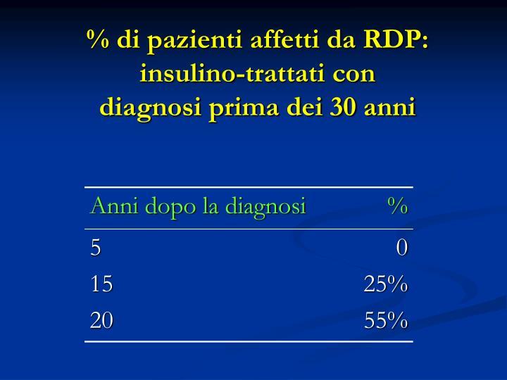 % di pazienti affetti da RDP: