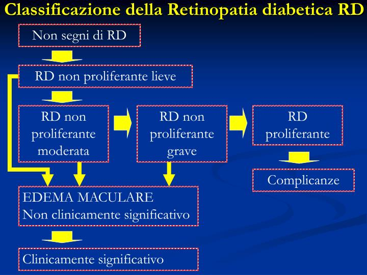 Classificazione della Retinopatia diabetica RD