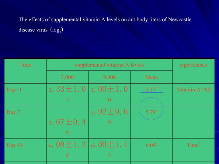 The effects of supplemental vitamin A levels on antibody titers of Newcastle disease virus  (log