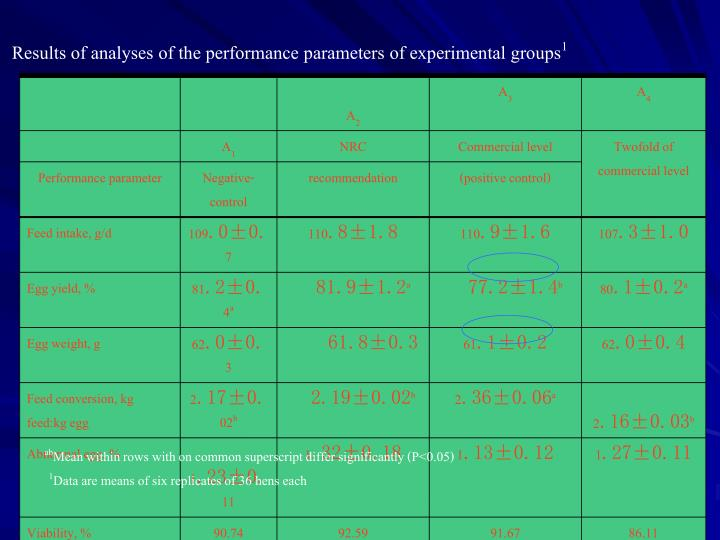 Results of analyses of the performance parameters of experimental groups