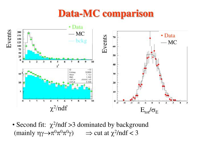 Data-MC comparison