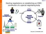 starting negotiations on establishing an ewc constitution of a special negotiating body