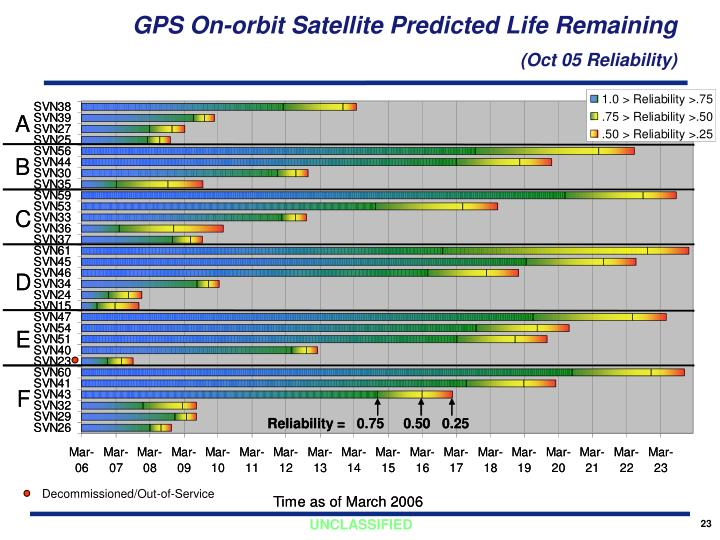 GPS On-orbit Satellite Predicted Life Remaining