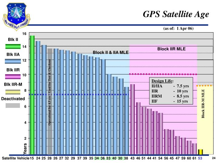 GPS Satellite Age