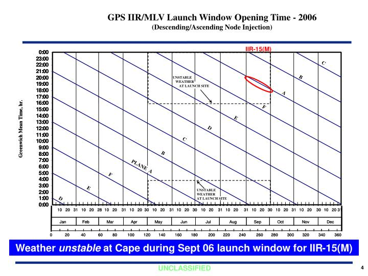 GPS IIR/MLV Launch Window Opening Time - 2006