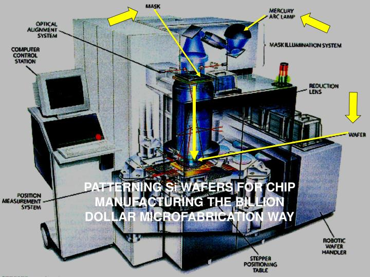 PATTERNING Si WAFERS FOR CHIP MANUFACTURING THE BILLION DOLLAR MICROFABRICATION WAY