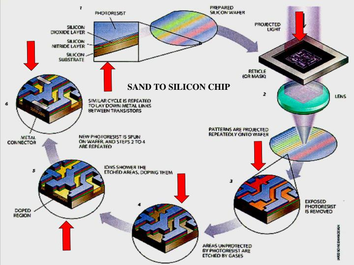SAND TO SILICON CHIP