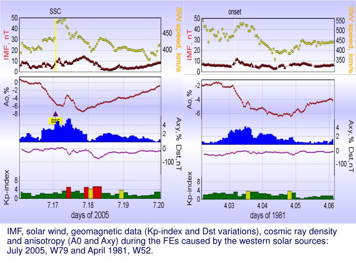 IMF, solar wind, geomagnetic data (Kp-index and Dst variations), cosmic ray density and anisotropy (A0 and Axy) during the FEs caused by the western solar sources: July 2005, W79 and April 1981, W52.