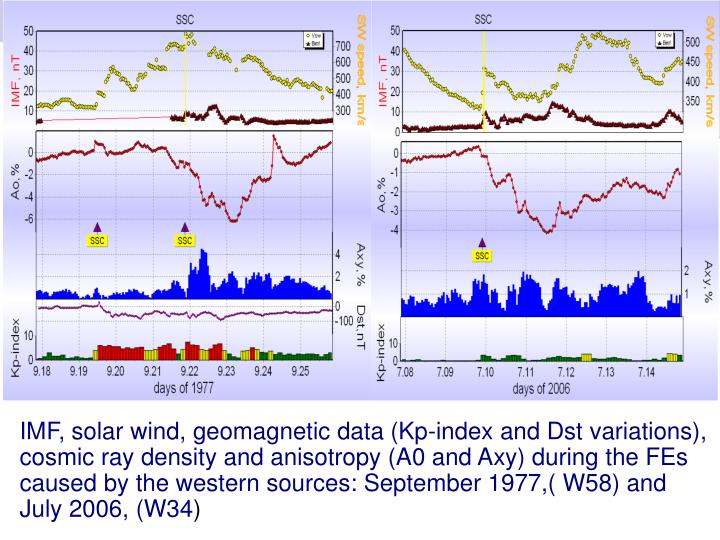IMF, solar wind, geomagnetic data (Kp-index and Dst variations), cosmic ray density and anisotropy (A0 and Axy) during the FEs caused by the western sources: September 1977,( W58) and July 2006, (W34