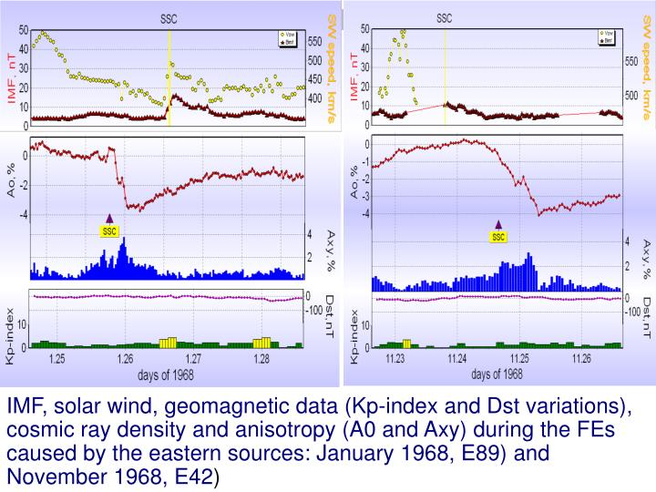 IMF, solar wind, geomagnetic data (Kp-index and Dst variations), cosmic ray density and anisotropy (A0 and Axy) during the FEs caused by the eastern sources: January 1968, E89) and November 1968, E42
