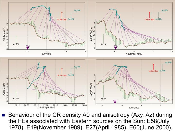 Behaviour of the CR density А0 and anisotropy (Аху, Аz) during the FEs associated with Eastern sources on the Sun: Е58(July 1978), Е19(November 1989), E27(April 1985), Е60(June 2000).