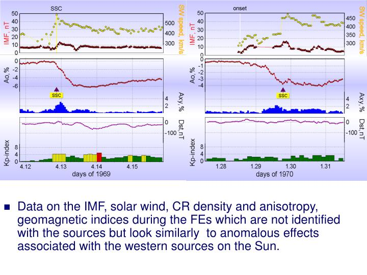 Data on the IMF, solar wind, CR density and anisotropy, geomagnetic indices during the FEs which are not identified with the sources but look similarly  to anomalous effects associated with the western sources on the Sun.