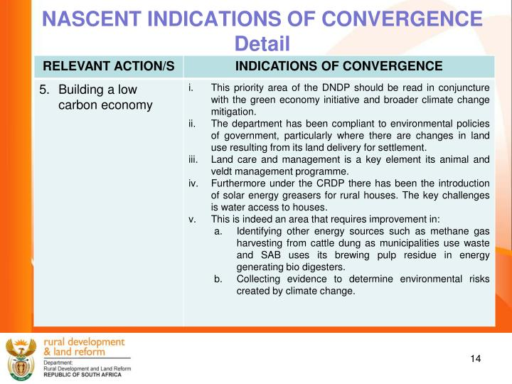 NASCENT INDICATIONS OF CONVERGENCE