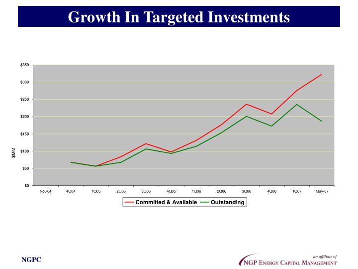 Growth In Targeted Investments