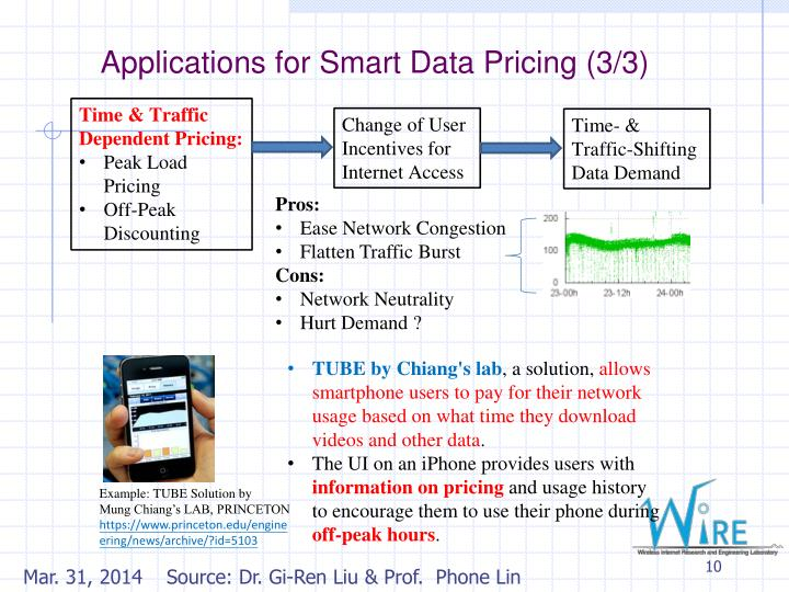 Applications for Smart Data Pricing (3/3)