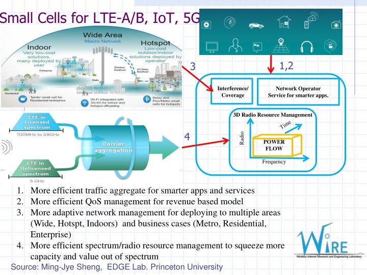 Small Cells for LTE-A/B, IoT, 5G