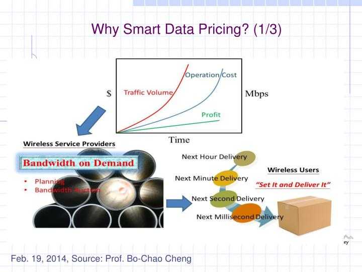 Why Smart Data Pricing? (1/3)