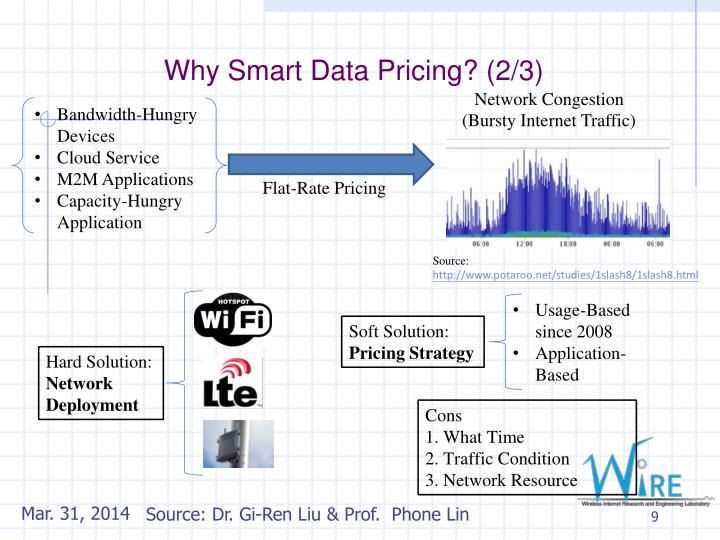 Why Smart Data Pricing? (2/3)