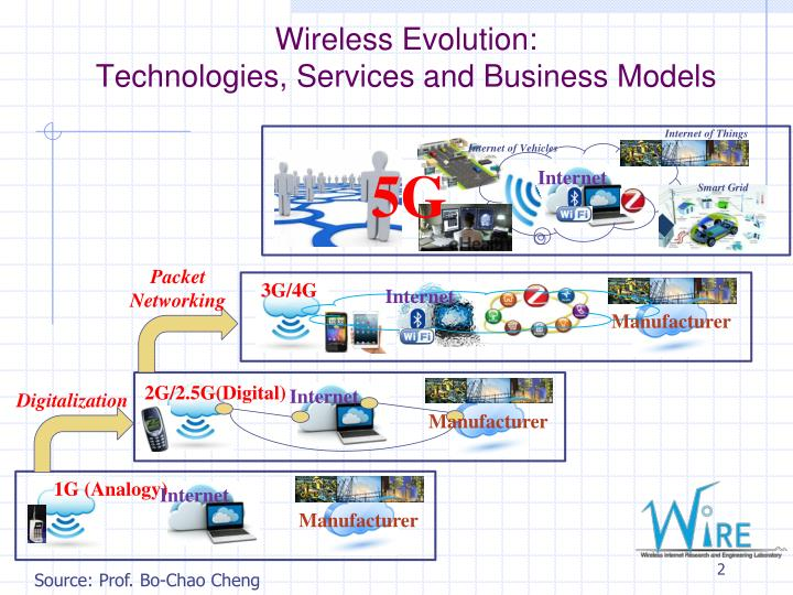 Wireless evolution technologies services and business models