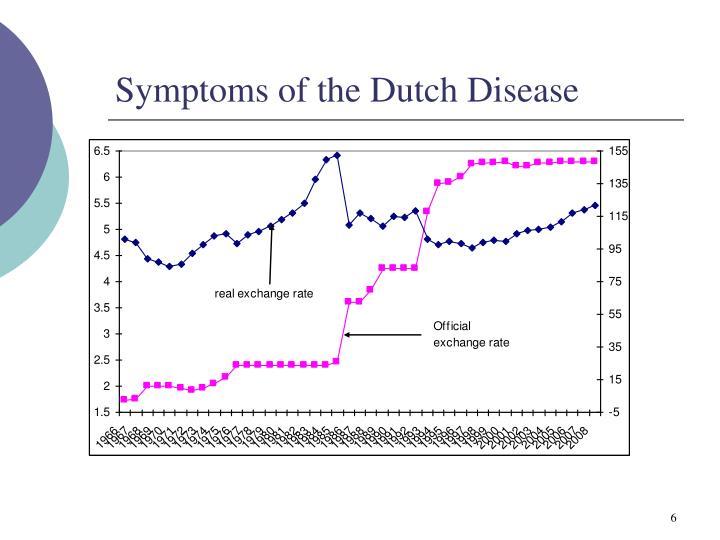 Symptoms of the Dutch Disease