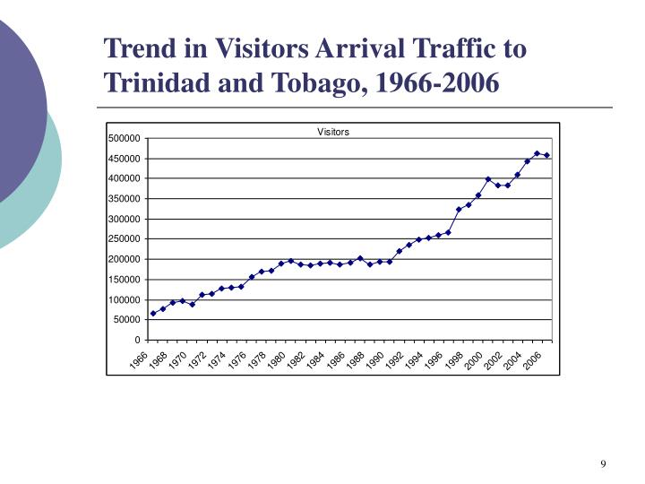 Trend in Visitors Arrival Traffic to Trinidad and Tobago, 1966-2006