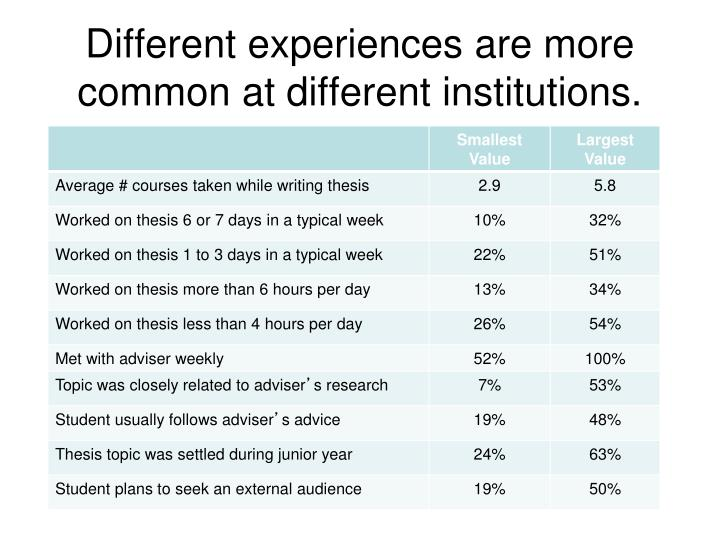 Different experiences are more common at different institutions.