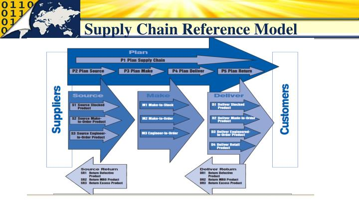 Supply Chain Reference Model