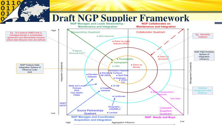 Draft NGP Supplier Framework