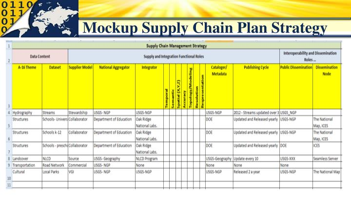 Mockup Supply Chain Plan Strategy