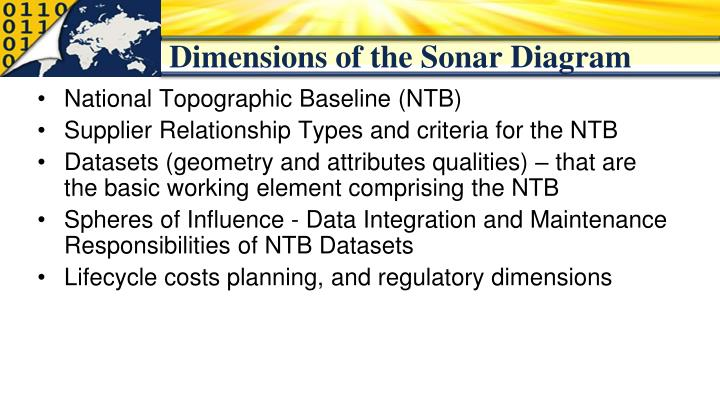 Dimensions of the Sonar Diagram
