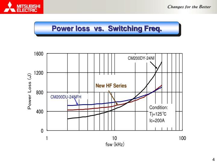 Power loss  vs.  Switching Freq.